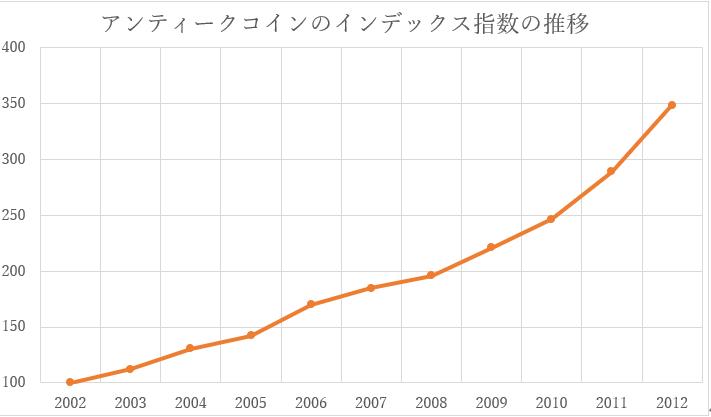 アンティークコイン投資_インデックス指数