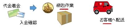 ユニバーサルコイン評判_商品の受け取り