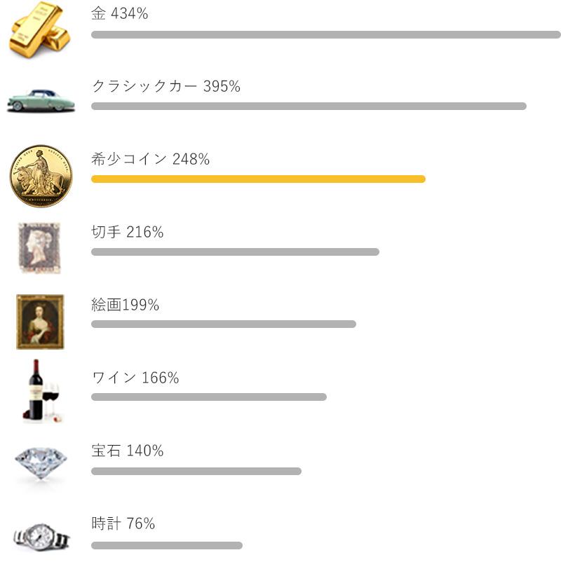 アンティークコイン市場_グラフ