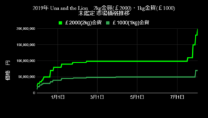 1アンティークコイン投資_緑グラフ