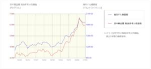 アンティークコイン投資リスク_グラフ